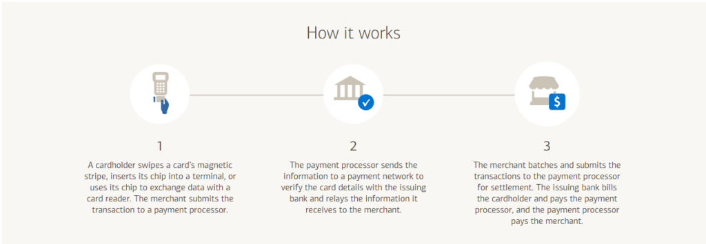 How card payment processing works.
