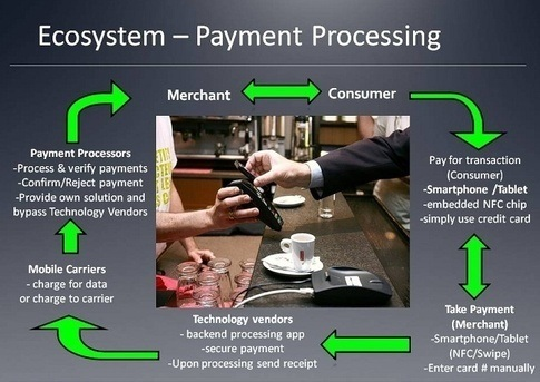 credit card processing workflow
